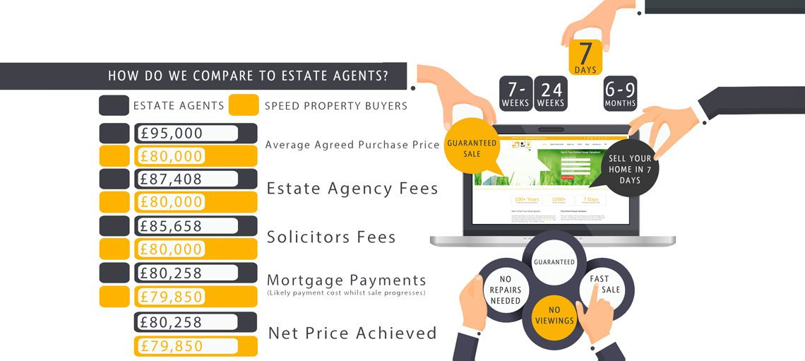 Compare quick house sale estate agents