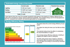 What Are Energy Performance Certificates?