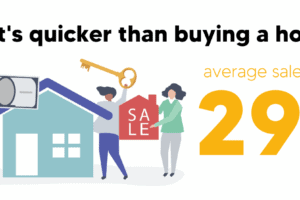 295 days to sell a property